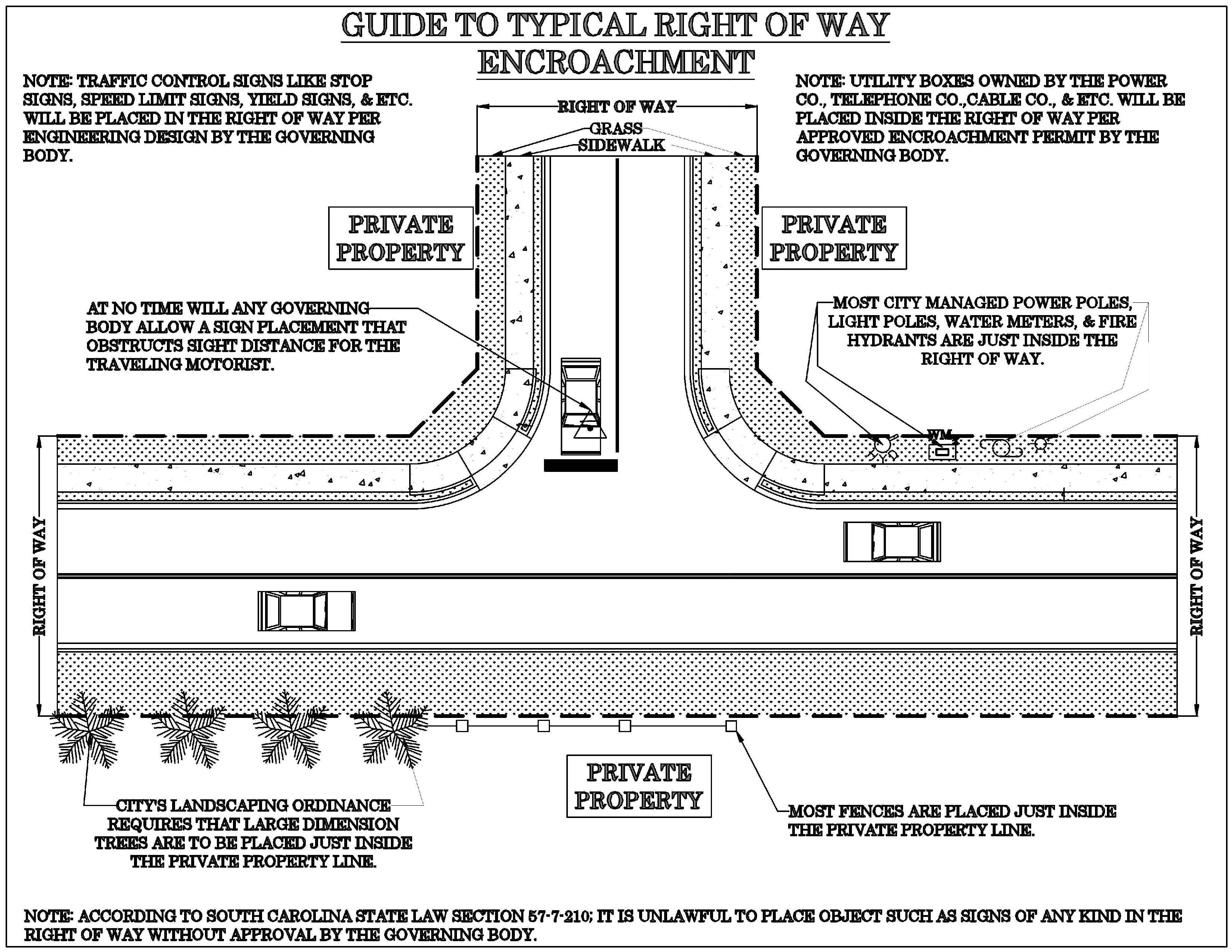 Guide to Typical Right of Way Encroachment